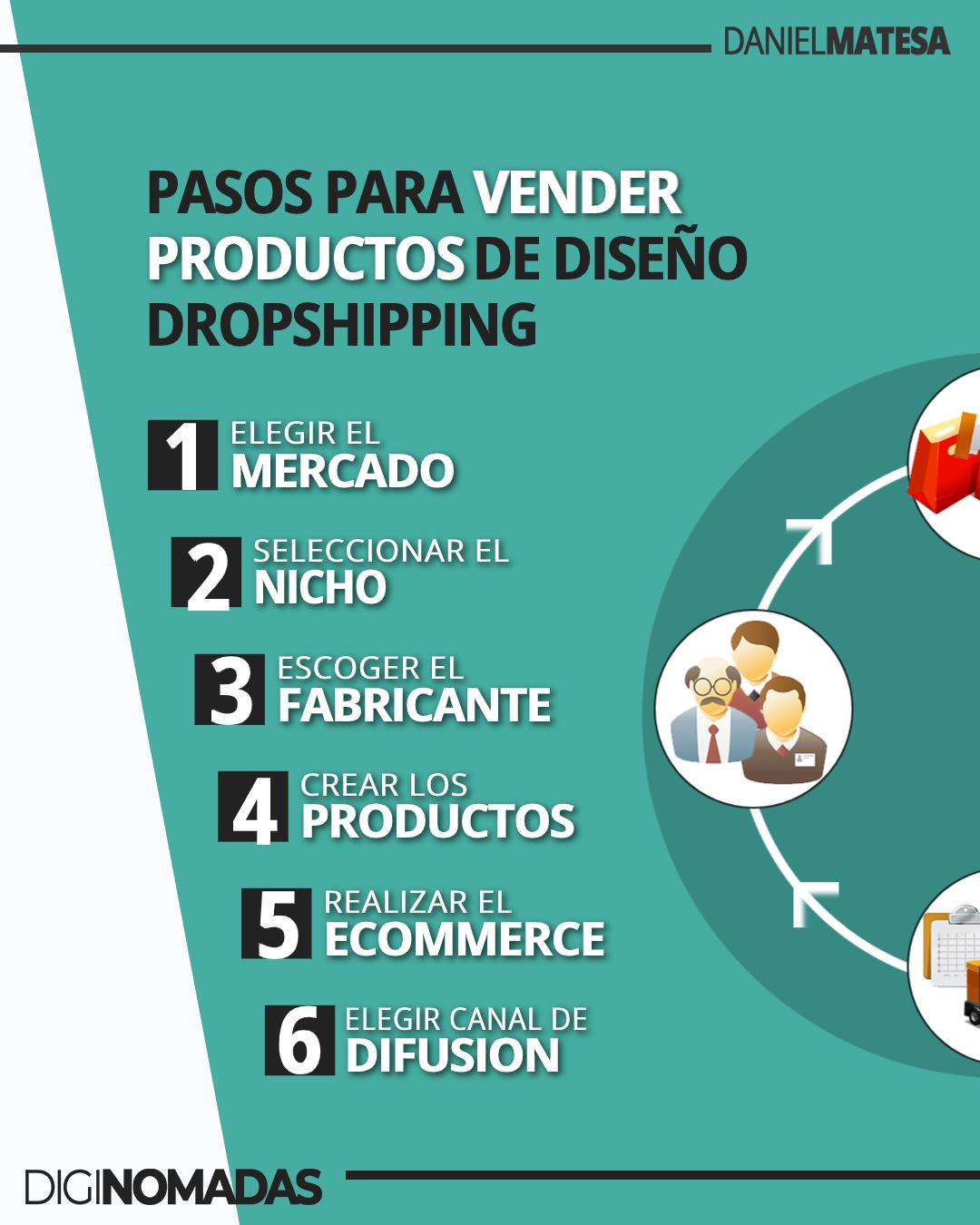 pasos de vender productos personalizados por Internet