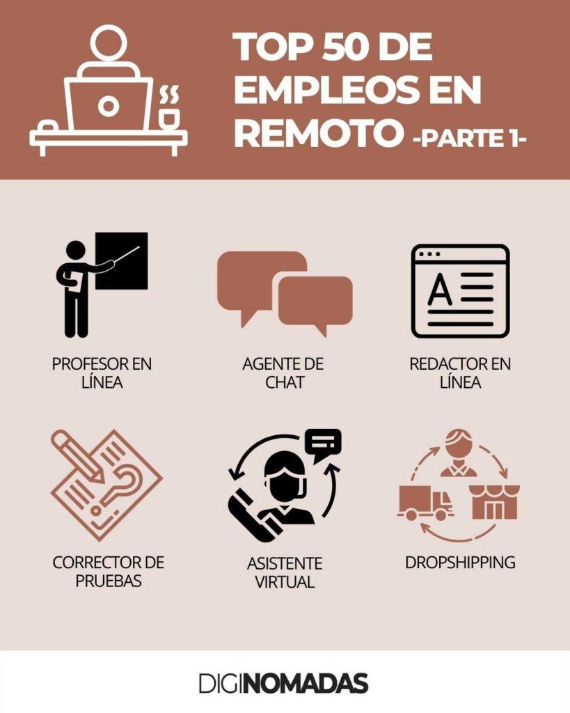 Empleos para trabajo remoto
